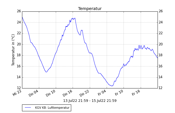 Station Am Kienberg: Temperaturverlauf