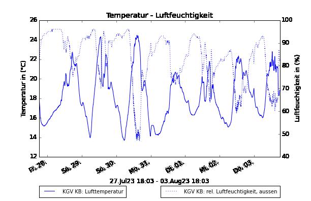 Station Am Kienberg: Verlauf von Temperatur und Luftfeuchte
