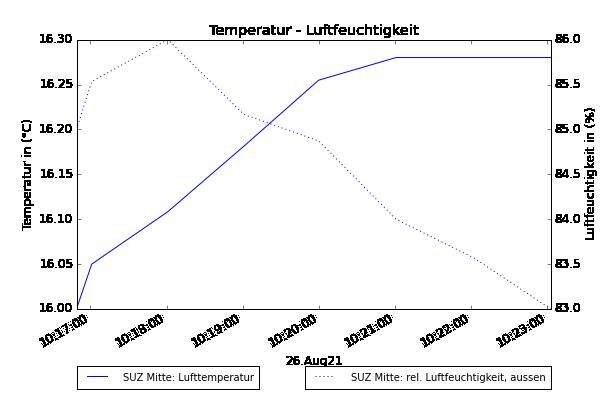 Temperatur und Luftfeuchte